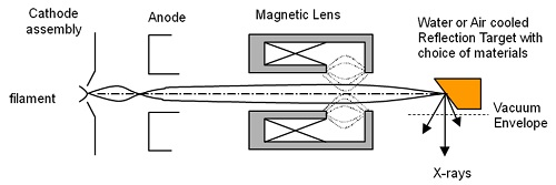 The electron beam is focused using a magnetic lens onto a reflection target.