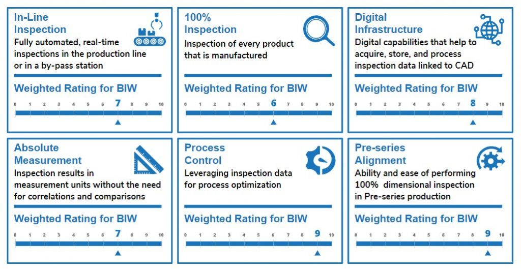 The Frost and Sullivan quality 4.0 index for automotive body-in-white inspection